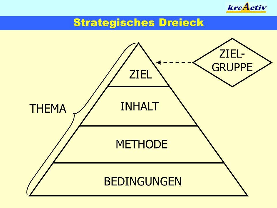 Strategisches Dreieck ZIEL INHALT METHODE BEDINGUNGEN THEMA ZIEL- GRUPPE