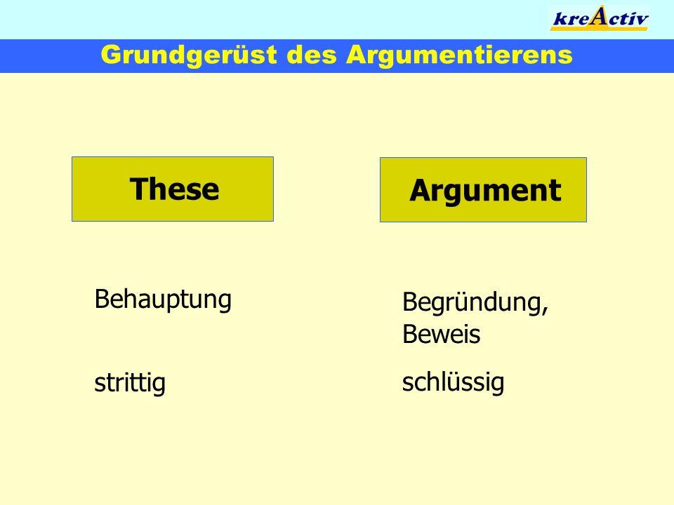 Grundgerüst des Argumentierens These Argument Behauptung strittig Begründung, Beweis schlüssig