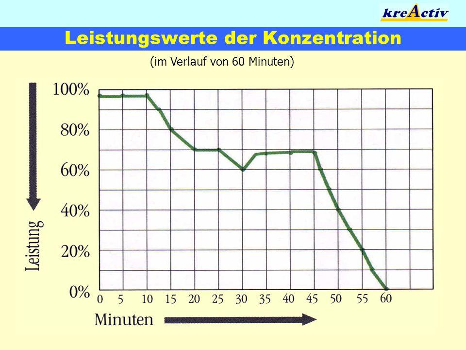 Leistungswerte der Konzentration (im Verlauf von 60 Minuten)