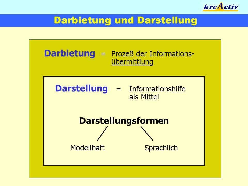 Darbietung und Darstellung Darbietung = Prozeß der Informations- übermittlung Darstellung = Informationshilfe als Mittel Darstellungsformen Modellhaft