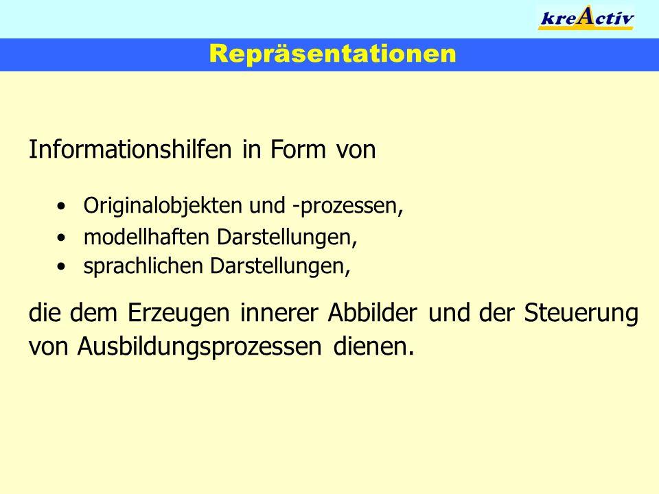 Repräsentationen Informationshilfen in Form von Originalobjekten und -prozessen,modellhaften Darstellungen,sprachlichen Darstellungen, die dem Erzeuge