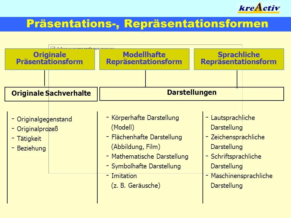 Präsentations-, Repräsentationsformen Originale Präsentationsform Modellhafte Repräsentationsform Sprachliche Repräsentationsform Originale Sachverhal