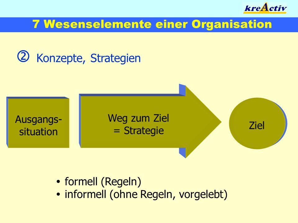 7 Wesenselemente einer Organisation Konzepte, Strategien formell (Regeln) informell (ohne Regeln, vorgelebt) Weg zum Ziel = Strategie Ausgangs- situat