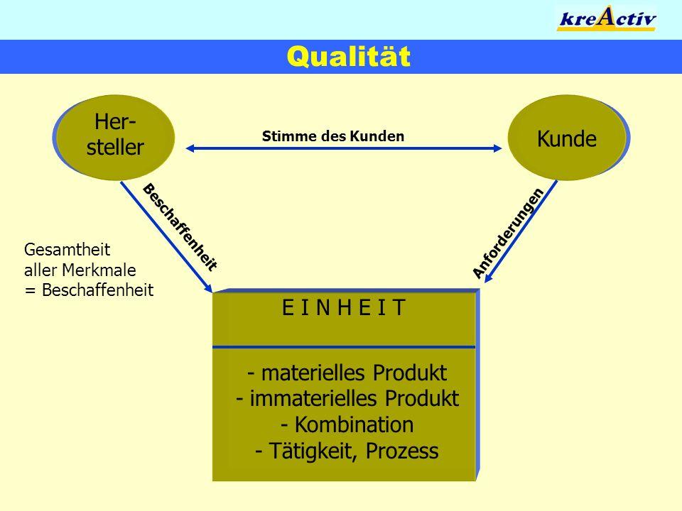 Qualität E I N H E I T - materielles Produkt - immaterielles Produkt - Kombination - Tätigkeit, Prozess Her- steller Kunde Beschaffenheit Anforderunge