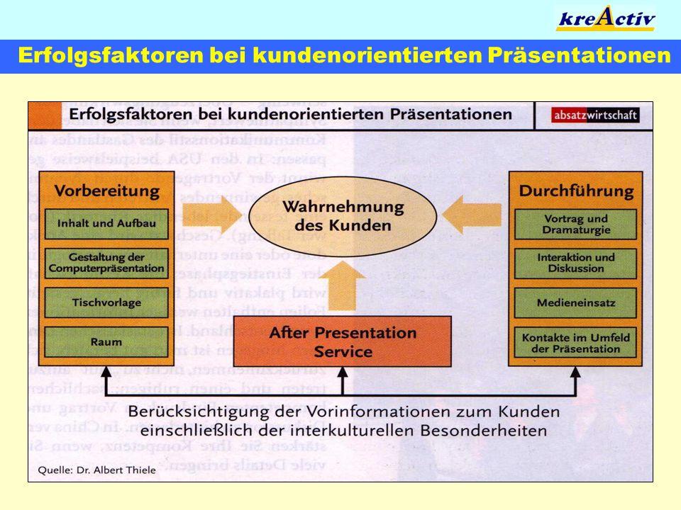 Modell der Präsentation