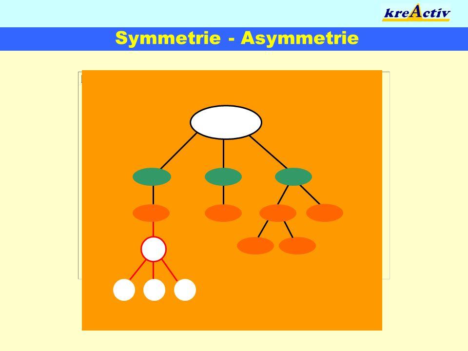 Symmetrie - Asymmetrie