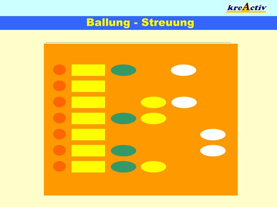 Ballung - Streuung
