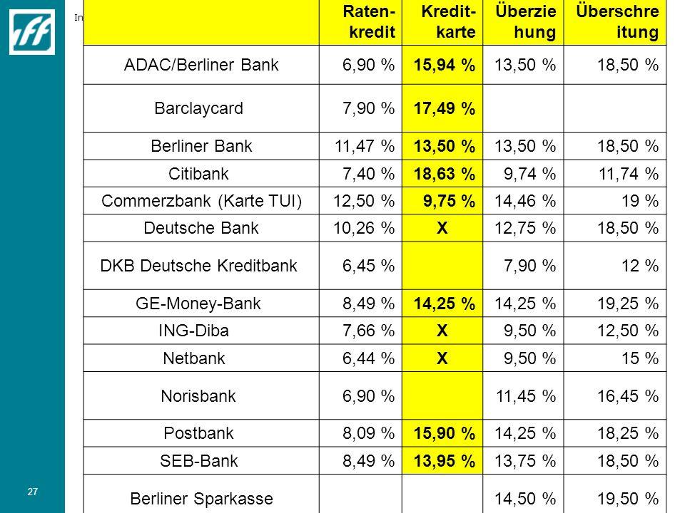 Institut für Finanzdienstleistungen e.V. 27 Raten- kredit Kredit- karte Überzie hung Überschre itung ADAC/Berliner Bank6,90 %15,94 %13,50 %18,50 % Bar