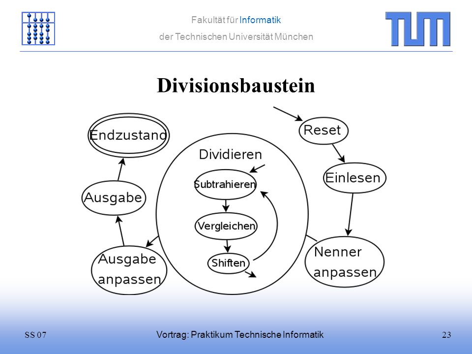 23SS 07 Fakultät für Informatik der Technischen Universität München Vortrag: Praktikum Technische Informatik Divisionsbaustein