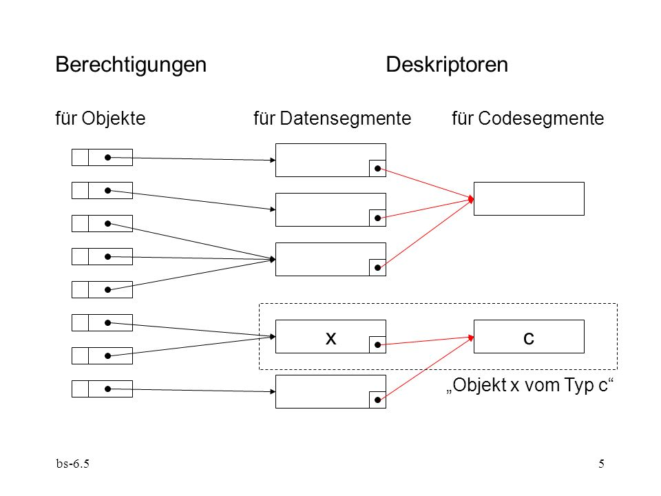 bs-6.55 BerechtigungenDeskriptoren für Objektefür Datensegmente für Codesegmente cx Objekt x vom Typ c