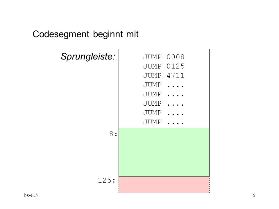 bs-6.56 Codesegment beginnt mit Sprungleiste: 8: 125: JUMP 0008 JUMP 0125 JUMP 4711 JUMP....