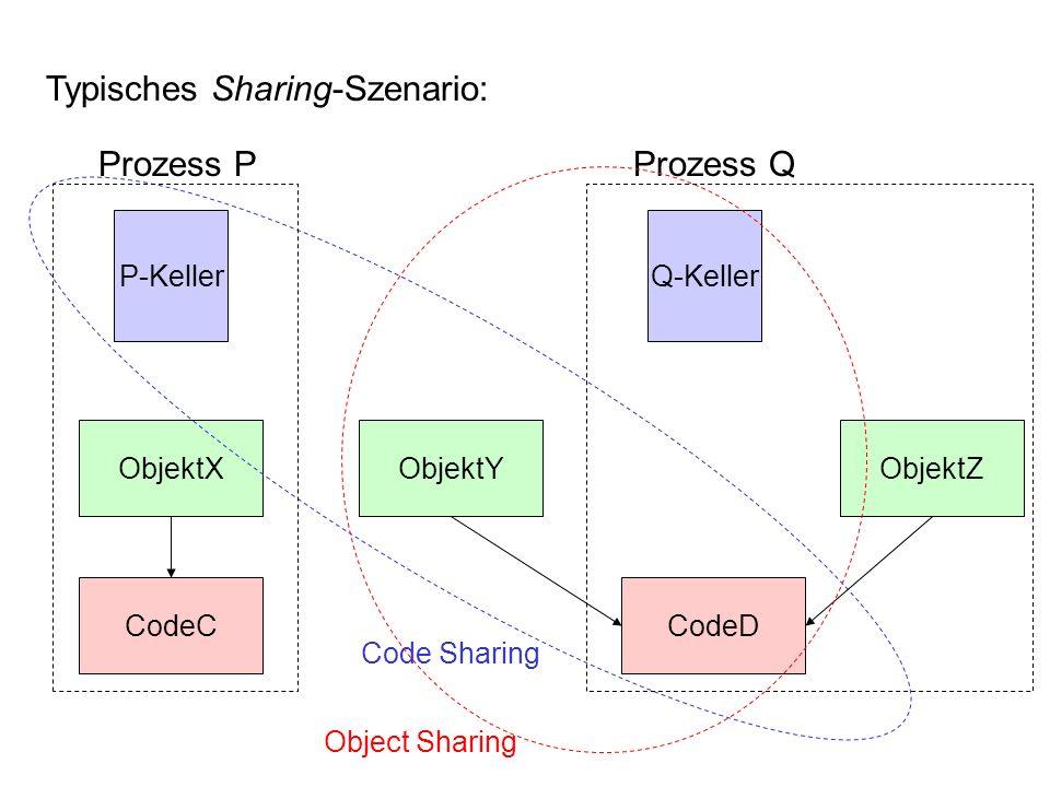 ObjektX Typisches Sharing-Szenario: Prozess P Prozess Q P-Keller CodeCCodeD Q-Keller ObjektZObjektY Code Sharing Object Sharing