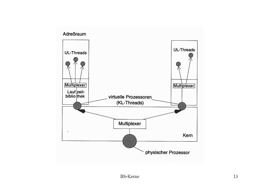 BS-Kerne14 Minimalkerne Minimale Kernfunktionalität: - Authentisierung Basis für geschützten Zugriff auf Geräte - Prozessorzuteilung - Rahmenzuteilung Fairness; abstrakte Maschine - einfache Kommunikation zum Informationsaustausch zwischen disjunkten Adressräumen; muß bei nichtblockierenden Kernen asynchron sein (send/receive).