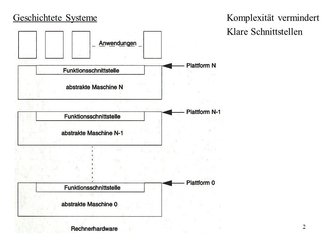 BS-Kerne3 Systemfamilien Neue Mitglieder durch Spezialisten hergestellt