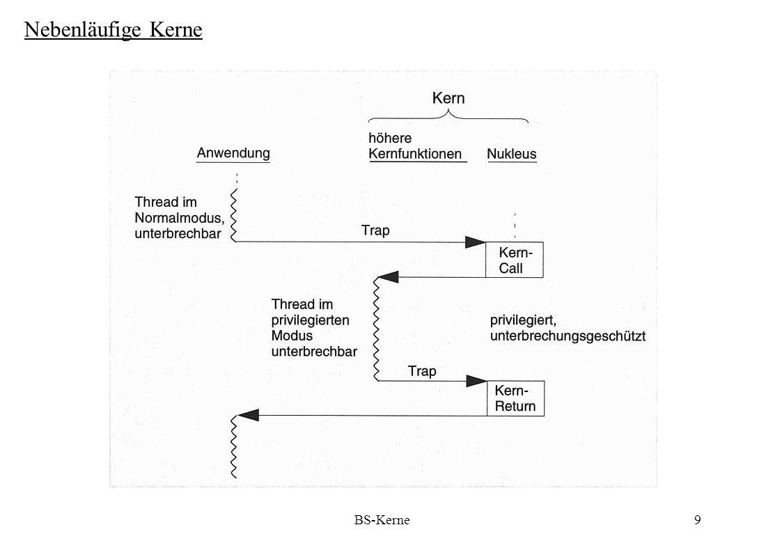 BS-Kerne10 Nebenläufige Kerne Nukleus: - Prozessormultiplexer - Mittel für einfache Thread- Synchronisation, z.B.