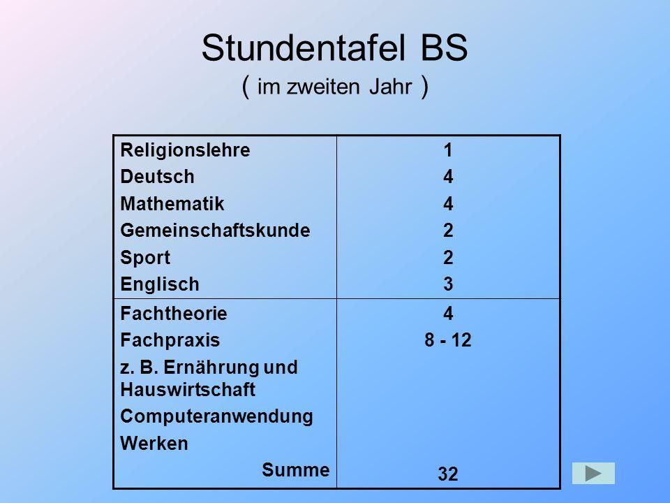 Stundentafel BS ( im zweiten Jahr ) Religionslehre Deutsch Mathematik Gemeinschaftskunde Sport Englisch 144223144223 Fachtheorie Fachpraxis z. B. Ernä
