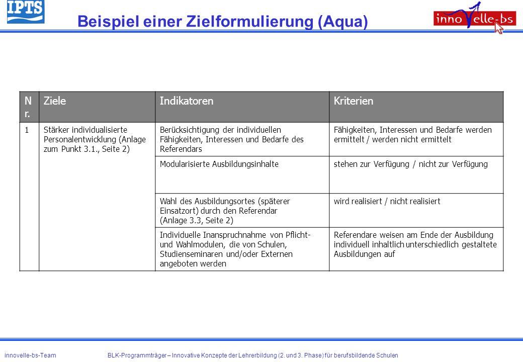 Beispiel einer Zielformulierung (Aqua) innovelle-bs-Team BLK-Programmträger – Innovative Konzepte der Lehrerbildung (2. und 3. Phase) für berufsbilden