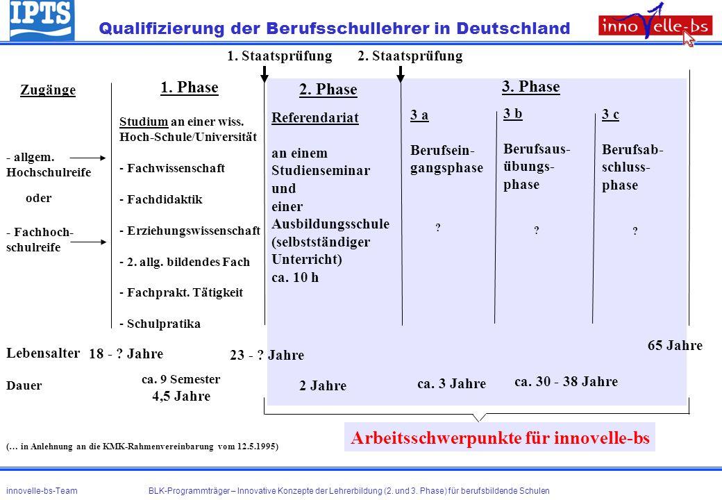 Qualifizierung der Berufsschullehrer in Deutschland Zugänge 1. Phase 2. Phase 3. Phase - allgem. Hochschulreife - Fachhoch- schulreife oder Studium an