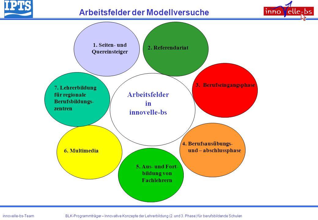 Arbeitsfelder der Modellversuche innovelle-bs-Team BLK-Programmträger – Innovative Konzepte der Lehrerbildung (2. und 3. Phase) für berufsbildende Sch