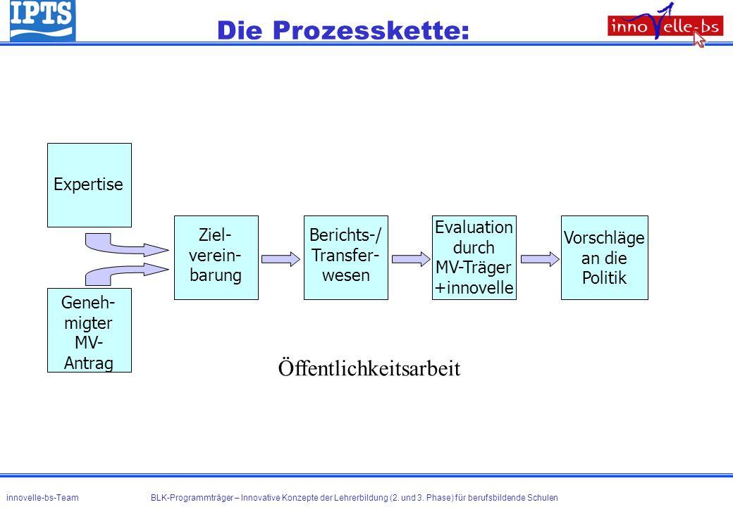 Die Prozesskette: Öffentlichkeitsarbeit Geneh- migter MV- Antrag Ziel- verein- barung Berichts-/ Transfer- wesen Evaluation durch MV-Träger +innovelle