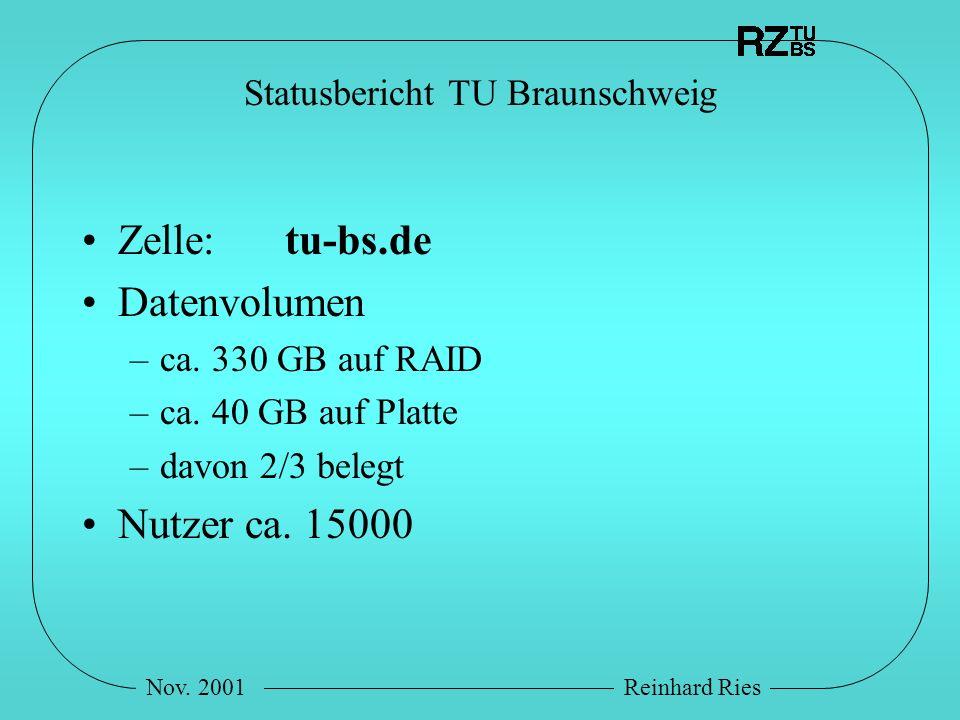 Nov. 2001Reinhard Ries Statusbericht TU Braunschweig Zelle: tu-bs.de Datenvolumen –ca. 330 GB auf RAID –ca. 40 GB auf Platte –davon 2/3 belegt Nutzer