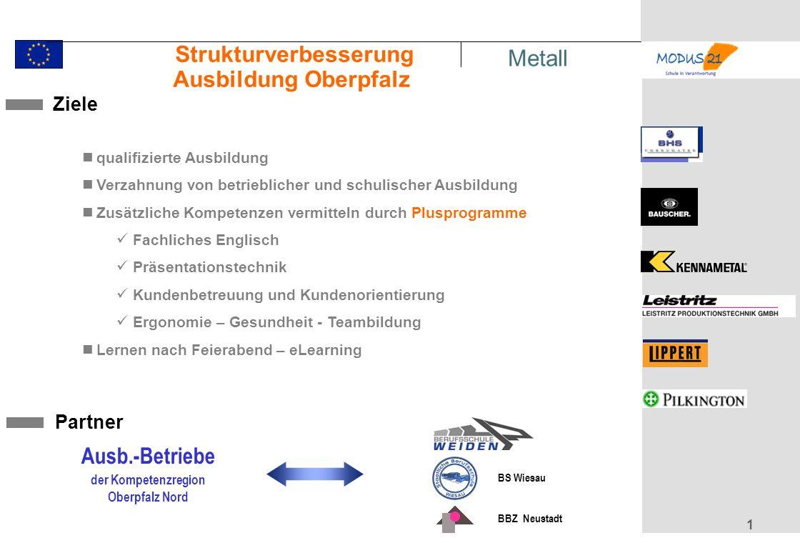 1 Ziele Partner qualifizierte Ausbildung Verzahnung von betrieblicher und schulischer Ausbildung Zusätzliche Kompetenzen vermitteln durch Plusprogramme Fachliches Englisch Präsentationstechnik Kundenbetreuung und Kundenorientierung Ergonomie – Gesundheit - Teambildung Lernen nach Feierabend – eLearning Ausb.-Betriebe der Kompetenzregion Oberpfalz Nord Metall BS Wiesau BBZ Neustadt Strukturverbesserung Ausbildung Oberpfalz