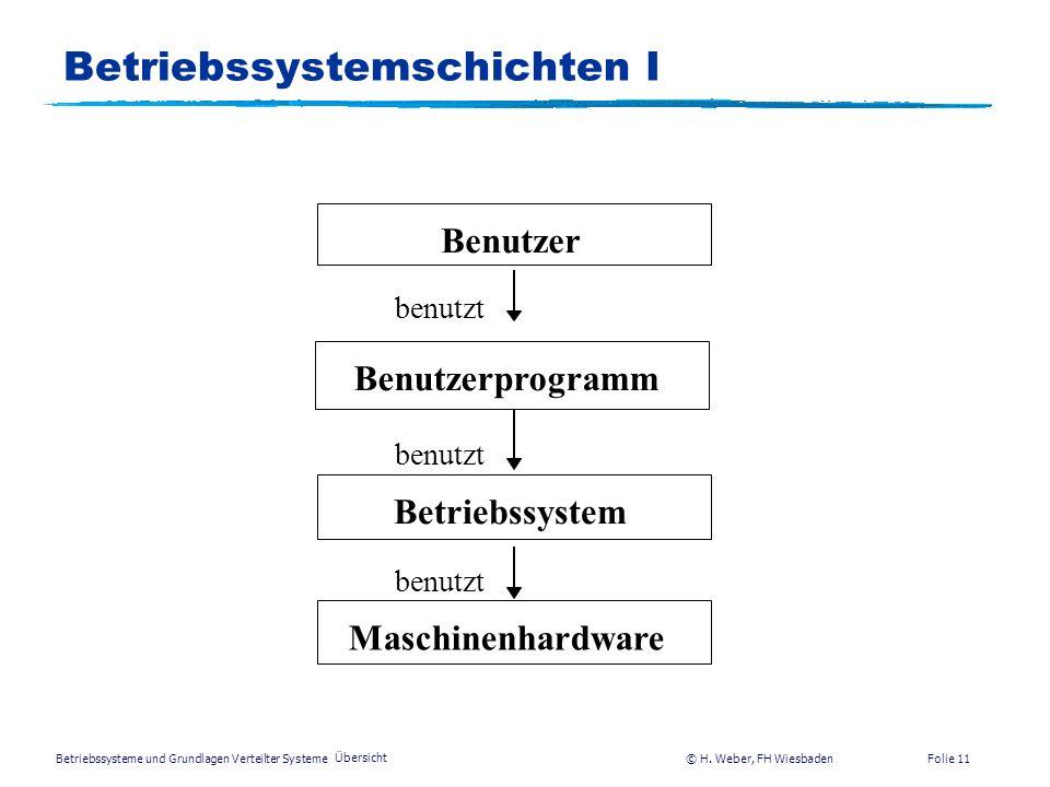 Betriebssysteme und Grundlagen Verteilter Systeme © H. Weber, FH Wiesbaden Übersicht Folie 10 Einleitung II Definition (Betriebssystem): Ein Betriebss