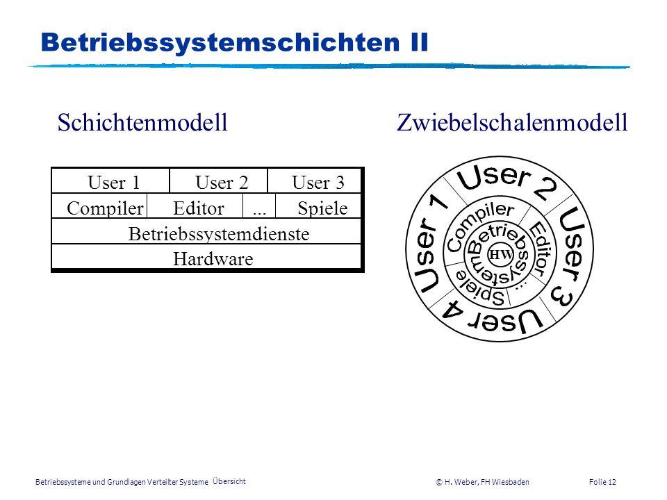 Betriebssysteme und Grundlagen Verteilter Systeme © H. Weber, FH Wiesbaden Übersicht Folie 11 benutzt Benutzer Benutzerprogramm Maschinenhardware Betr