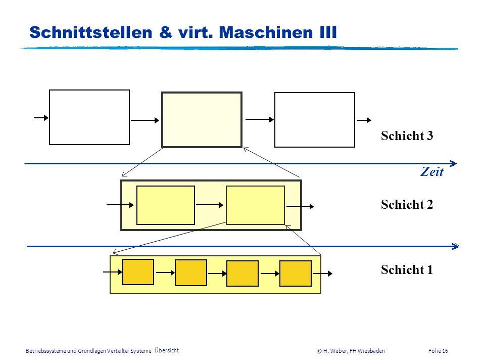 Betriebssysteme und Grundlagen Verteilter Systeme © H. Weber, FH Wiesbaden Übersicht Folie 15 Schnittstellen & virt. Maschinen II Schnittstelle Eine S