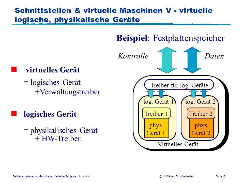 Betriebssysteme und Grundlagen Verteilter Systeme © H. Weber, FH Wiesbaden Übersicht Folie 17 Schnittstellen & virt. Maschinen IV – Virt. CPU Software