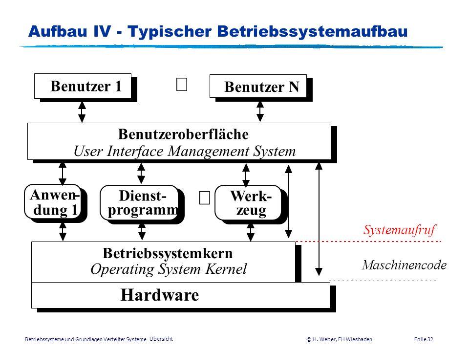 Betriebssysteme und Grundlagen Verteilter Systeme © H. Weber, FH Wiesbaden Übersicht Folie 31 Aufbau III - Benutzerschnittstelle Ein Blick auf die Ben
