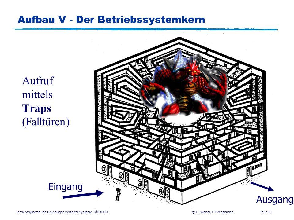 Betriebssysteme und Grundlagen Verteilter Systeme © H. Weber, FH Wiesbaden Übersicht Folie 32 Aufbau IV - Typischer Betriebssystemaufbau Systemaufruf