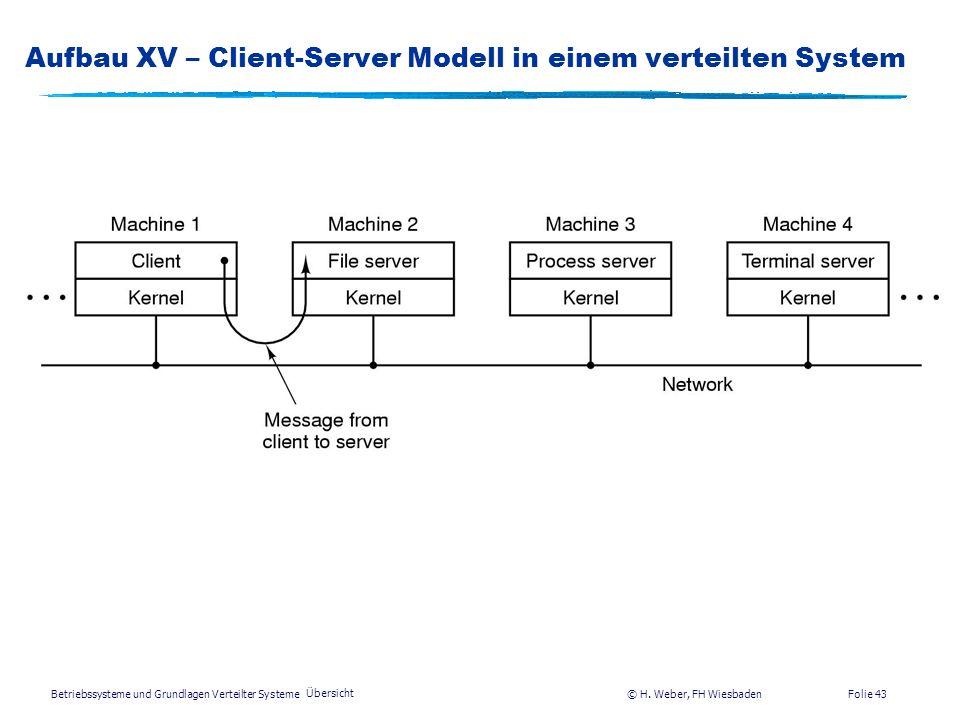 Betriebssysteme und Grundlagen Verteilter Systeme © H. Weber, FH Wiesbaden Übersicht Folie 42 Aufbau XIV – Client-Server Modell