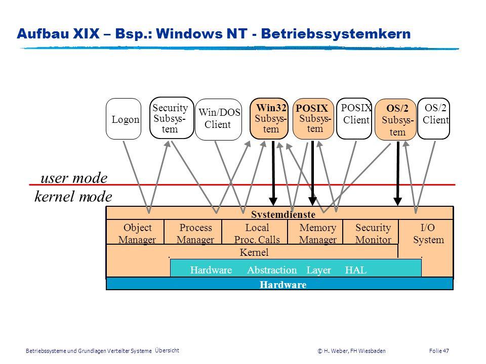 Betriebssysteme und Grundlagen Verteilter Systeme © H. Weber, FH Wiesbaden Übersicht Folie 46 Aufbau XVIII – Bsp.: Windows NT - Lösungen nKompatibilit