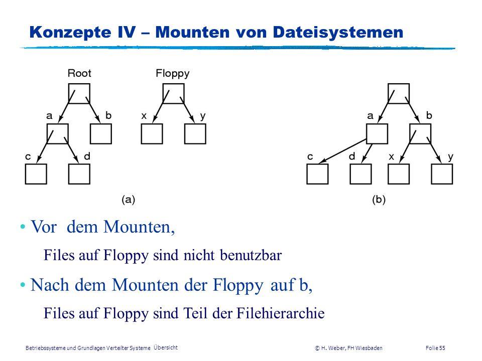 Betriebssysteme und Grundlagen Verteilter Systeme © H. Weber, FH Wiesbaden Übersicht Folie 54 Konzepte III - Dateissytem