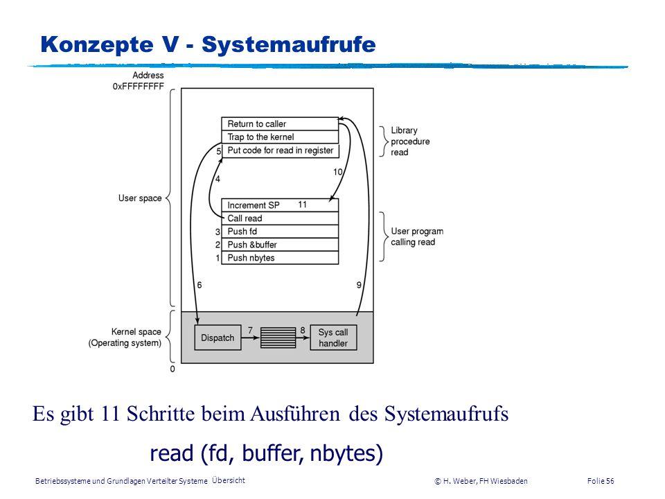 Betriebssysteme und Grundlagen Verteilter Systeme © H. Weber, FH Wiesbaden Übersicht Folie 55 Konzepte IV – Mounten von Dateisystemen Vor dem Mounten,
