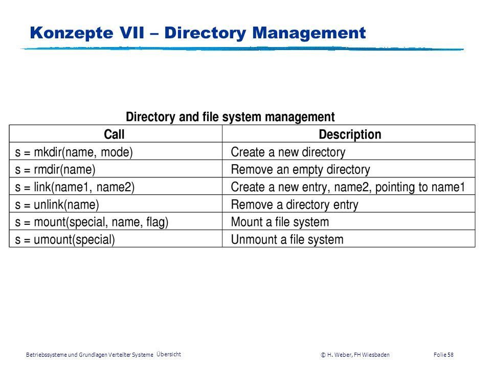 Betriebssysteme und Grundlagen Verteilter Systeme © H. Weber, FH Wiesbaden Übersicht Folie 57 Konzepte VII – Systemcalls für File Management