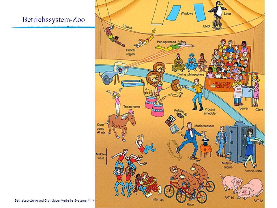 Betriebssysteme und Grundlagen Verteilter Systeme © H. Weber, FH Wiesbaden Übersicht Folie 7 Kap. 1 - Inhalt zEinleitung: Was ist ein Betriebssystem z