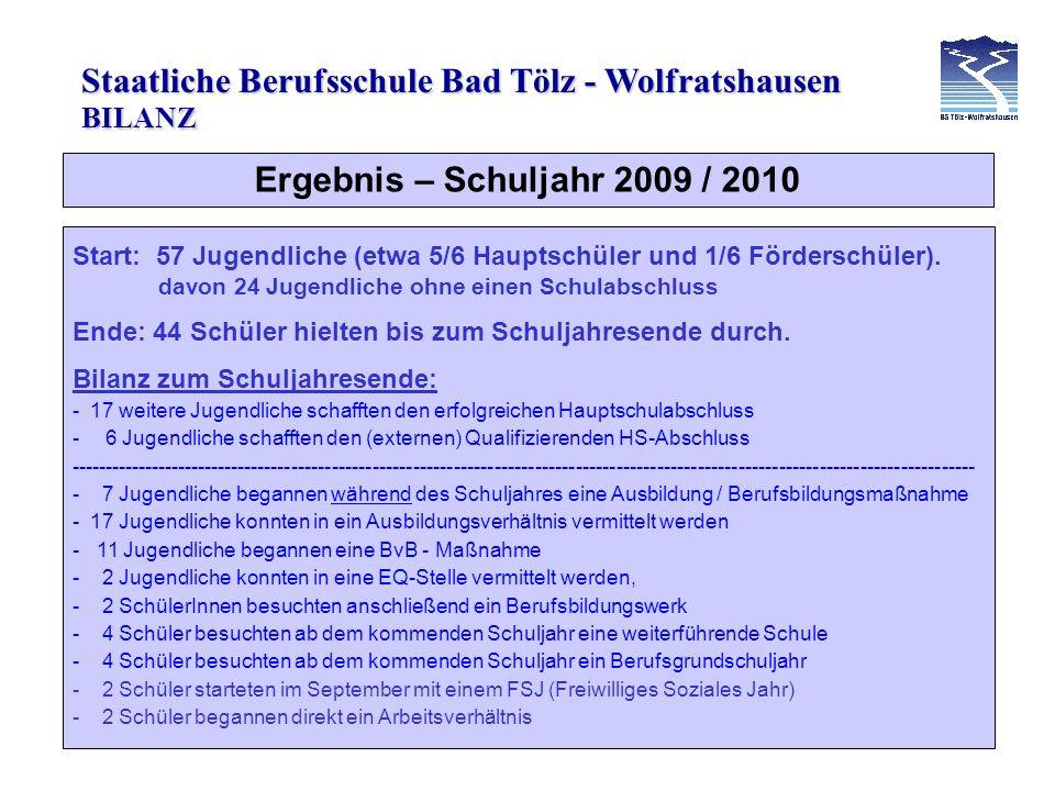 Staatliche Berufsschule Bad Tölz - Wolfratshausen Ergebnis – Schuljahr 2010 / 2011 Start: 55 Jugendliche (etwa 4/5 Hauptschüler und 1/5 Förderschüler).