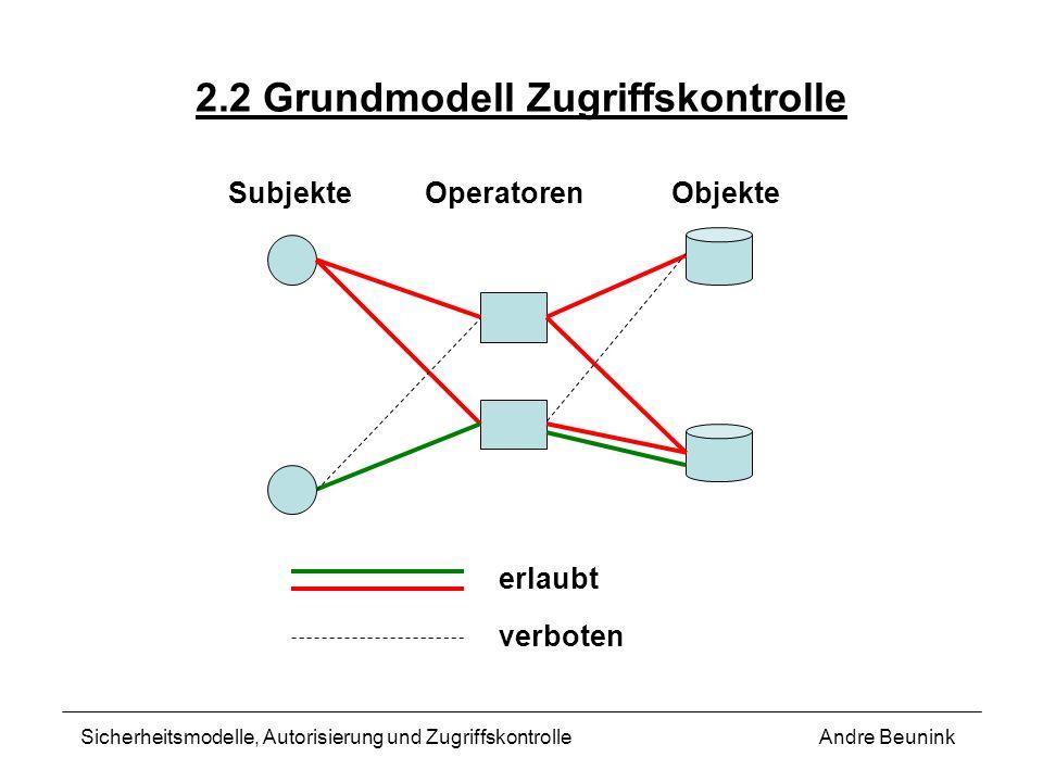 2.2 Grundmodell Zugriffskontrolle Andre BeuninkSicherheitsmodelle, Autorisierung und Zugriffskontrolle erlaubt verboten SubjekteOperatorenObjekte