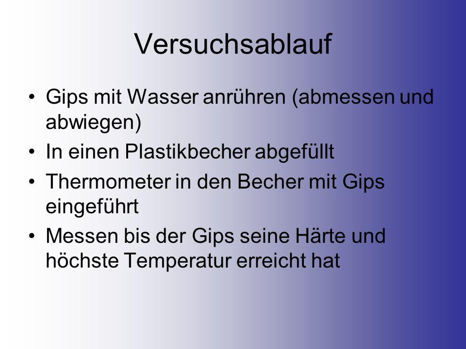 Versuchsablauf Gips mit Wasser anrühren (abmessen und abwiegen) In einen Plastikbecher abgefüllt Thermometer in den Becher mit Gips eingeführt Messen