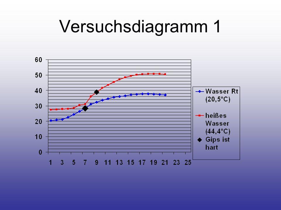 Anmischverhältnis 20ml Wasser (20,4°C) mit 100g Typ 4 Superhartgips 30ml Wasser (20,3°C) mit 100g Typ 4 Superhartgips 18ml Wasser (21,0°C) mit 100g Typ 4 Superhartgips