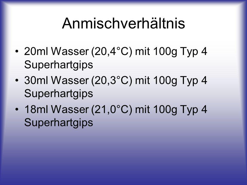 Anmischverhältnis 20ml Wasser (20,4°C) mit 100g Typ 4 Superhartgips 30ml Wasser (20,3°C) mit 100g Typ 4 Superhartgips 18ml Wasser (21,0°C) mit 100g Ty