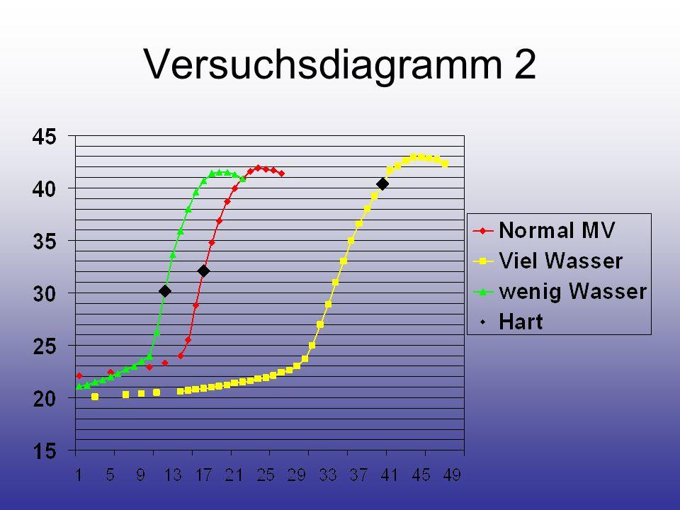 Versuchsdiagramm 2