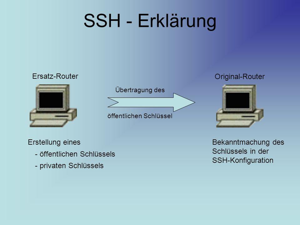 SSH - Erklärung Ersatz-Router Original-Router Erstellung eines - öffentlichen Schlüssels - privaten Schlüssels Übertragung des öffentlichen Schlüssel Bekanntmachung des Schlüssels in der SSH-Konfiguration