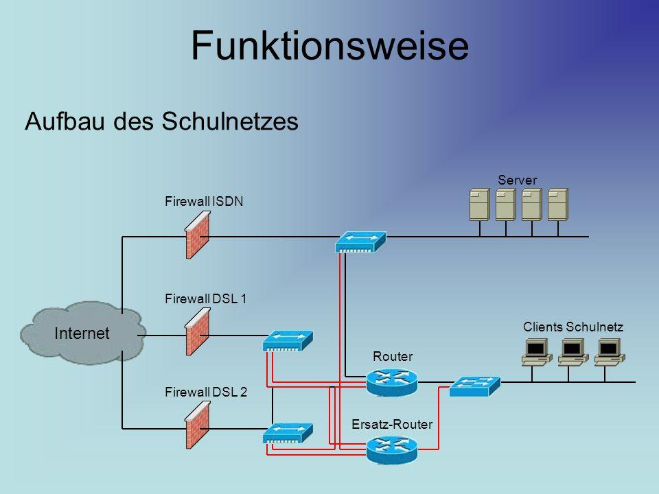 Internet Funktionsweise Aufbau des Schulnetzes Firewall ISDN Firewall DSL 1 Firewall DSL 2 Server Clients Schulnetz Router Ersatz-Router