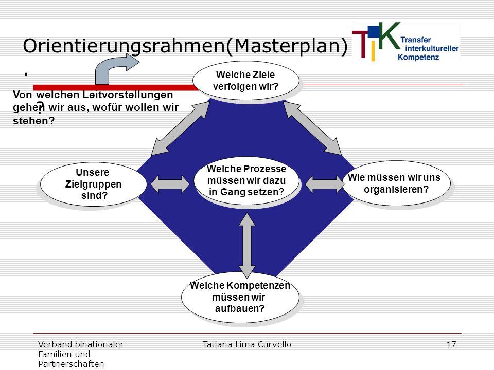 Verband binationaler Familien und Partnerschaften Tatiana Lima Curvello17 Orientierungsrahmen(Masterplan). ? Welche Kompetenzen müssen wir aufbauen? W
