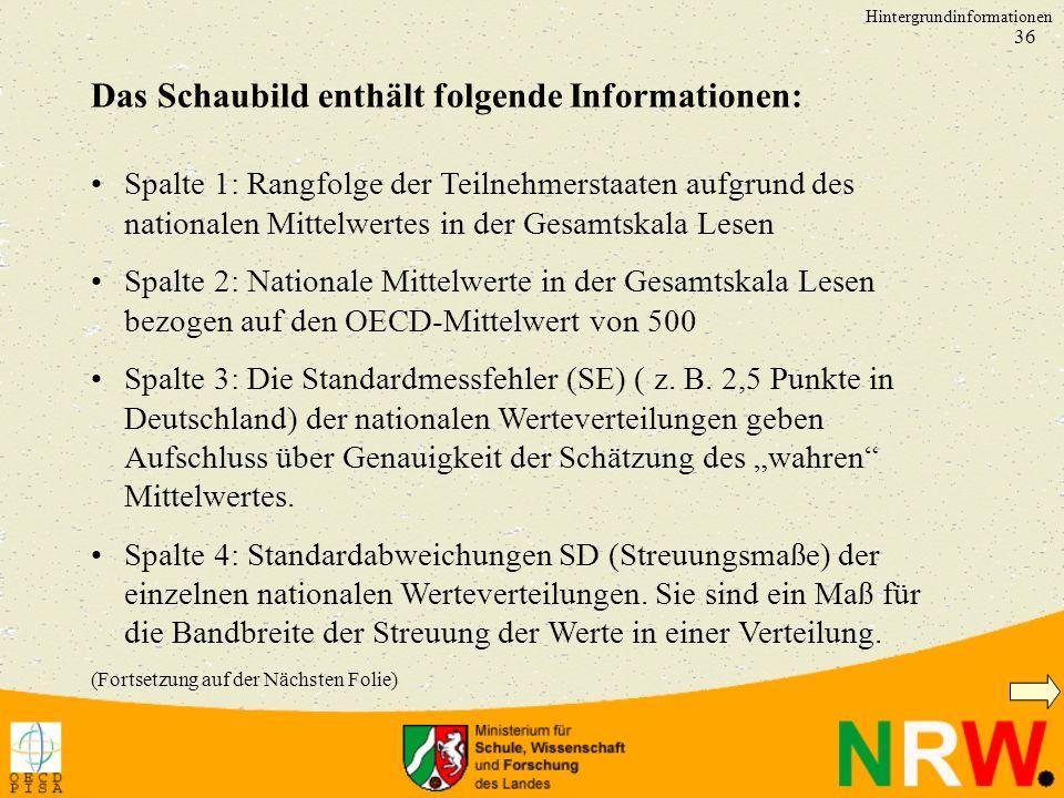 36 Spalte 1: Rangfolge der Teilnehmerstaaten aufgrund des nationalen Mittelwertes in der Gesamtskala Lesen Spalte 2: Nationale Mittelwerte in der Gesa