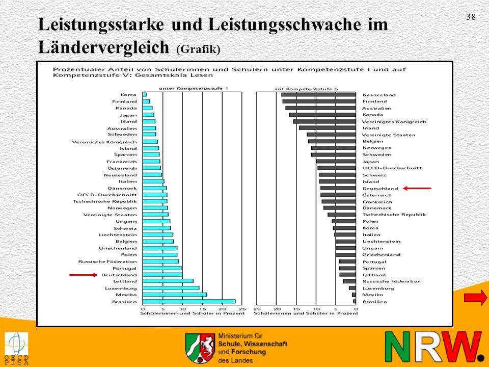 38 Leistungsstarke und Leistungsschwache im Ländervergleich (Grafik)