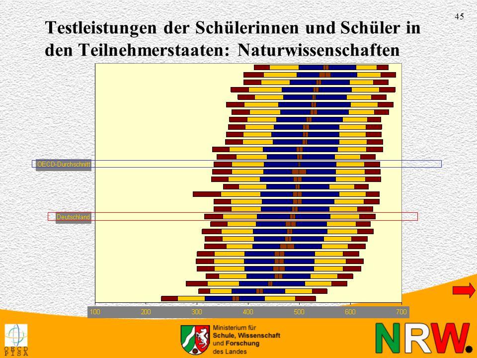 45 Testleistungen der Schülerinnen und Schüler in den Teilnehmerstaaten: Naturwissenschaften